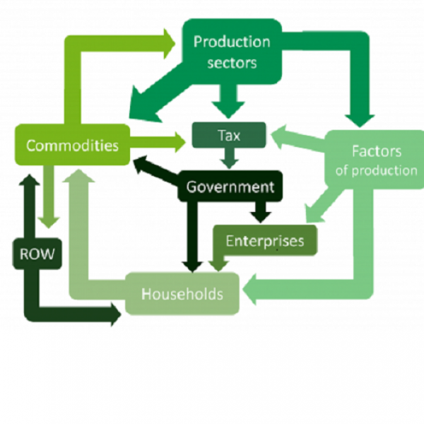 Production Sectors